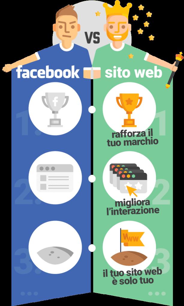 Perché il sito web è meglio della pagina Facebook
