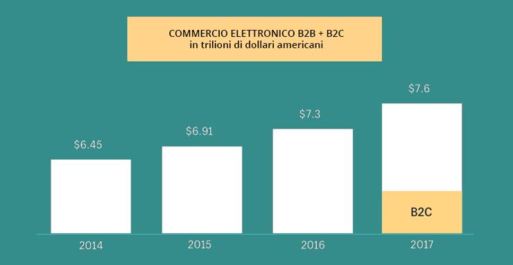 Commercio elettronico B2B e B2C nel mondo