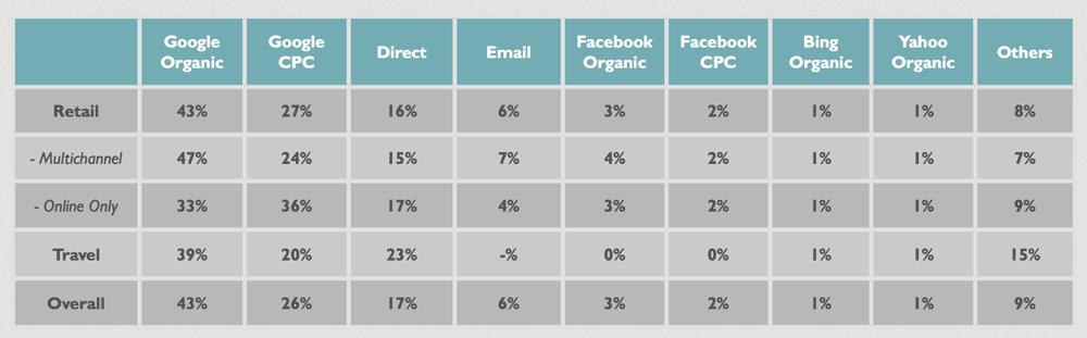 Tabella percentuali di traffico organico a pagamento o social Network