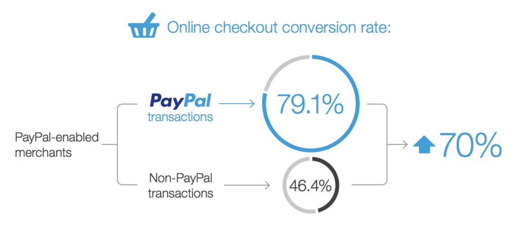 pagamenti PayPal danno maggior fiducia al compratore