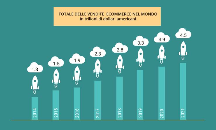 Crescita dell'e-commerce nel mondo dal 2014 al 2021