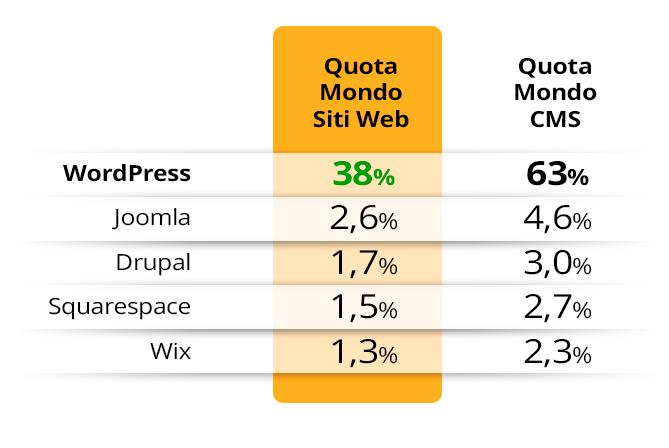 Quota mercato mondiale WordPress vs Joomla Drupal Wix